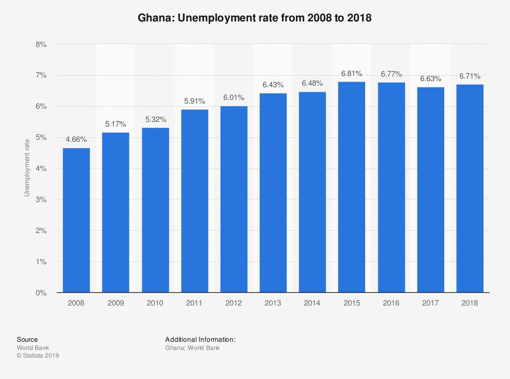 unemployment-in-ghana