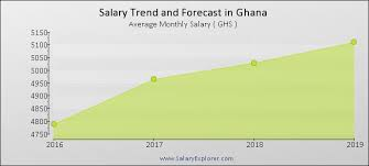 Workers Salary in Ghana