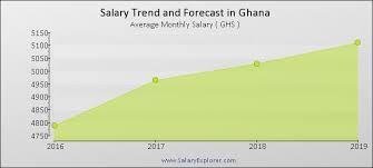 Workers Salary in Ghana